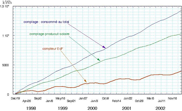 Electricite solaire for Fenetre glissante